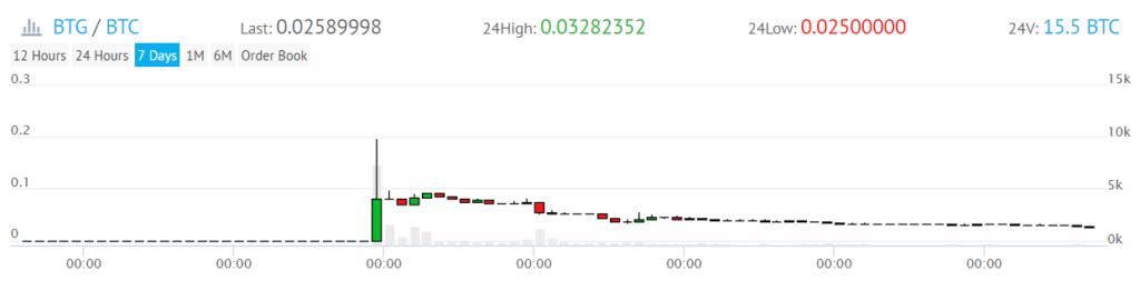 BTG価格推移